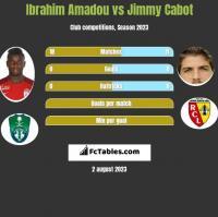 Ibrahim Amadou vs Jimmy Cabot h2h player stats