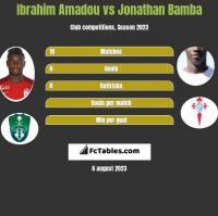 Ibrahim Amadou vs Jonathan Bamba h2h player stats