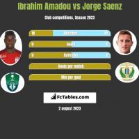 Ibrahim Amadou vs Jorge Saenz h2h player stats