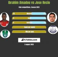 Ibrahim Amadou vs Jose Recio h2h player stats