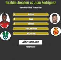 Ibrahim Amadou vs Juan Rodriguez h2h player stats