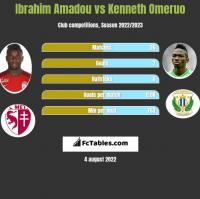 Ibrahim Amadou vs Kenneth Omeruo h2h player stats