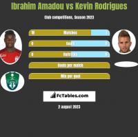 Ibrahim Amadou vs Kevin Rodrigues h2h player stats
