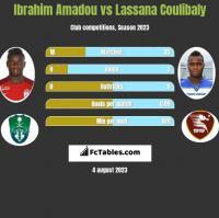 Ibrahim Amadou vs Lassana Coulibaly h2h player stats