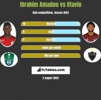 Ibrahim Amadou vs Otavio h2h player stats