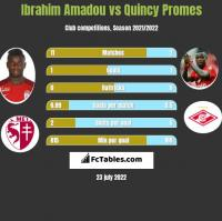 Ibrahim Amadou vs Quincy Promes h2h player stats