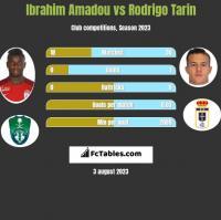 Ibrahim Amadou vs Rodrigo Tarin h2h player stats