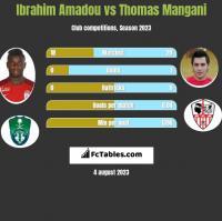 Ibrahim Amadou vs Thomas Mangani h2h player stats