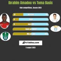 Ibrahim Amadou vs Toma Basic h2h player stats