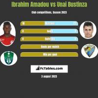 Ibrahim Amadou vs Unai Bustinza h2h player stats