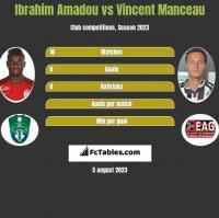 Ibrahim Amadou vs Vincent Manceau h2h player stats
