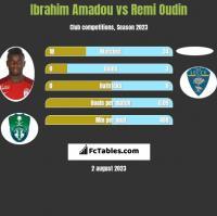 Ibrahim Amadou vs Remi Oudin h2h player stats