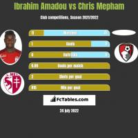 Ibrahim Amadou vs Chris Mepham h2h player stats