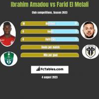 Ibrahim Amadou vs Farid El Melali h2h player stats