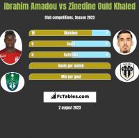 Ibrahim Amadou vs Zinedine Ould Khaled h2h player stats