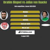 Ibrahim Bingoel vs Julian von Haacke h2h player stats