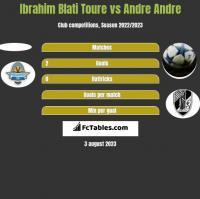 Ibrahim Blati Toure vs Andre Andre h2h player stats