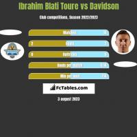 Ibrahim Blati Toure vs Davidson h2h player stats