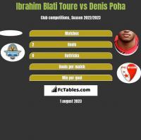 Ibrahim Blati Toure vs Denis Poha h2h player stats
