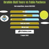 Ibrahim Blati Toure vs Fabio Pacheco h2h player stats