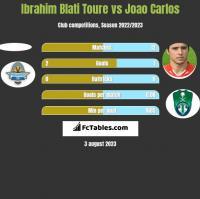 Ibrahim Blati Toure vs Joao Carlos h2h player stats
