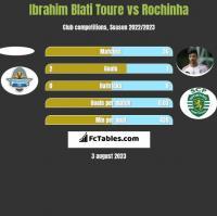 Ibrahim Blati Toure vs Rochinha h2h player stats