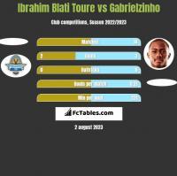 Ibrahim Blati Toure vs Gabrielzinho h2h player stats