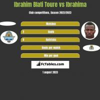 Ibrahim Blati Toure vs Ibrahima h2h player stats