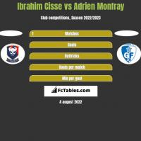 Ibrahim Cisse vs Adrien Monfray h2h player stats