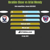 Ibrahim Cisse vs Arial Mendy h2h player stats