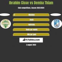 Ibrahim Cisse vs Demba Thiam h2h player stats