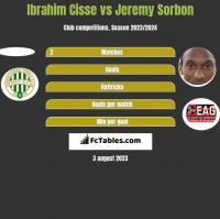 Ibrahim Cisse vs Jeremy Sorbon h2h player stats