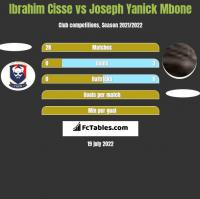 Ibrahim Cisse vs Joseph Yanick Mbone h2h player stats