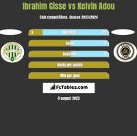 Ibrahim Cisse vs Kelvin Adou h2h player stats
