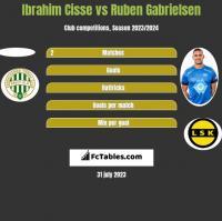 Ibrahim Cisse vs Ruben Gabrielsen h2h player stats
