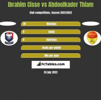 Ibrahim Cisse vs Abdoulkader Thiam h2h player stats