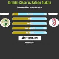 Ibrahim Cisse vs Bafode Diakite h2h player stats