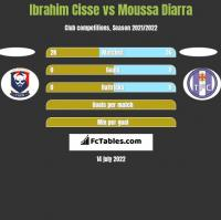 Ibrahim Cisse vs Moussa Diarra h2h player stats