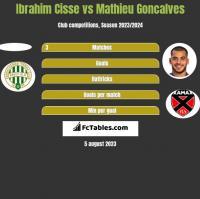 Ibrahim Cisse vs Mathieu Goncalves h2h player stats