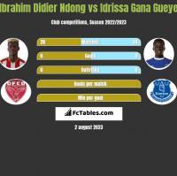 Ibrahim Didier Ndong vs Idrissa Gana Gueye h2h player stats