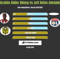 Ibrahim Didier Ndong vs Jeff Reine-Adelaide h2h player stats