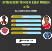 Ibrahim Didier Ndong vs Kylian Mbappe Lottin h2h player stats