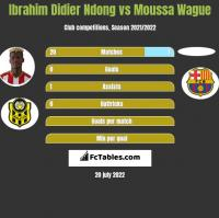 Ibrahim Didier Ndong vs Moussa Wague h2h player stats
