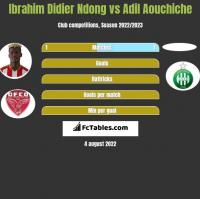 Ibrahim Didier Ndong vs Adil Aouchiche h2h player stats