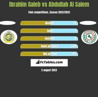 Ibrahim Galeb vs Abdullah Al Salem h2h player stats