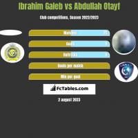 Ibrahim Galeb vs Abdullah Otayf h2h player stats