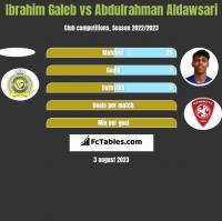 Ibrahim Galeb vs Abdulrahman Aldawsari h2h player stats