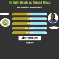 Ibrahim Galeb vs Ahmed Musa h2h player stats