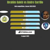 Ibrahim Galeb vs Andre Carrillo h2h player stats