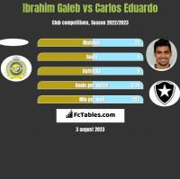 Ibrahim Galeb vs Carlos Eduardo h2h player stats